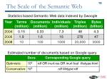 the scale of the semantic web