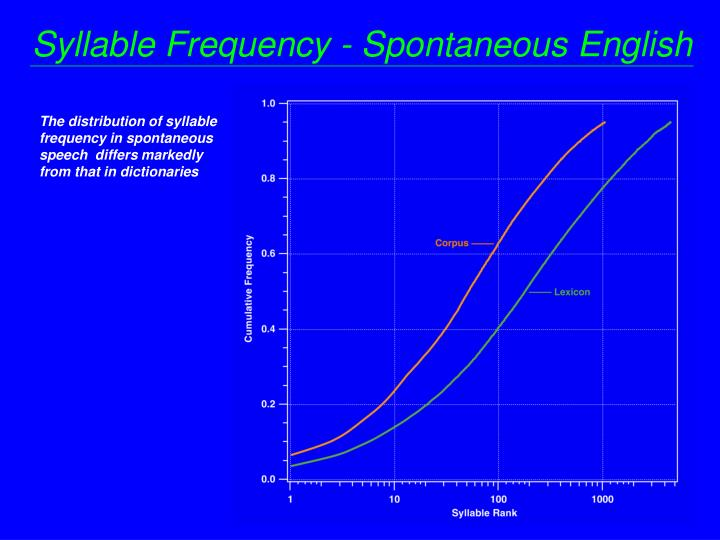 Syllable Frequency - Spontaneous English