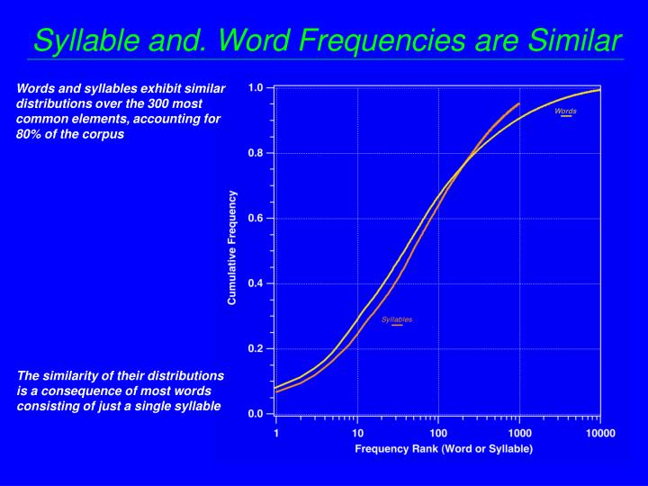 Syllable and. Word Frequencies are Similar