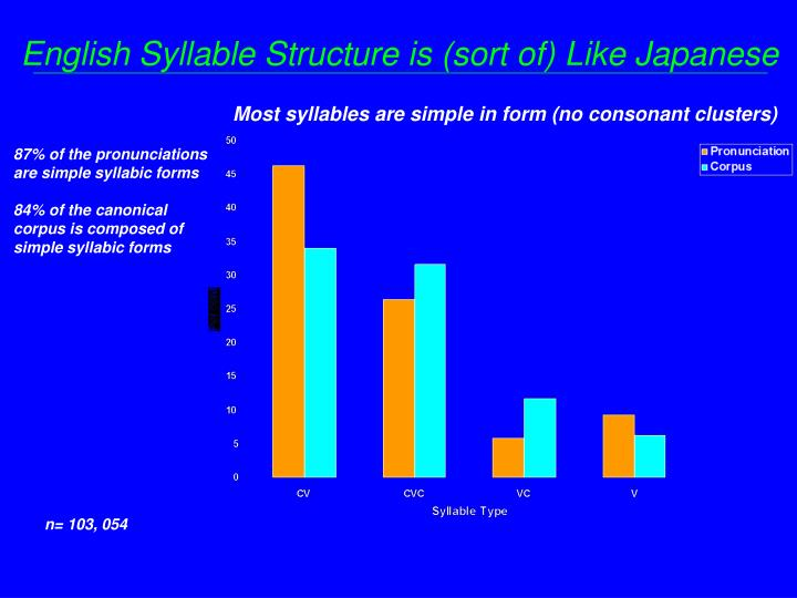 English Syllable Structure is (sort of) Like Japanese