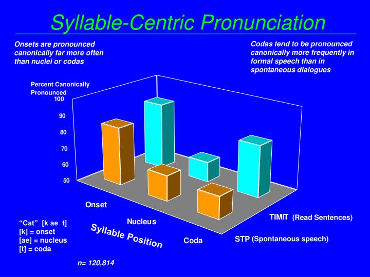 Syllable-Centric Pronunciation