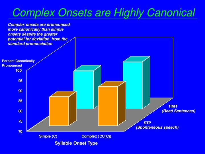Complex Onsets are Highly Canonical