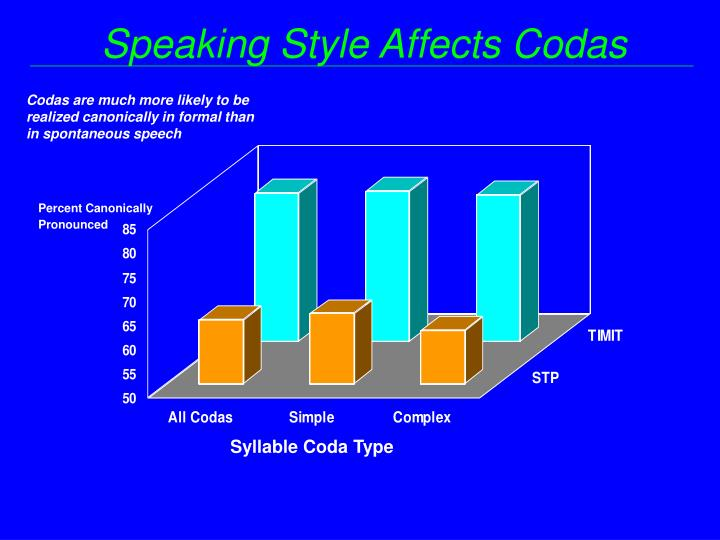 Speaking Style Affects Codas