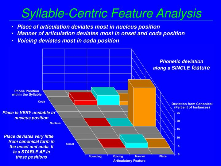 Syllable-Centric Feature Analysis