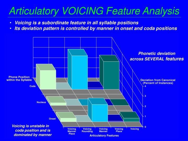 Articulatory VOICING Feature Analysis