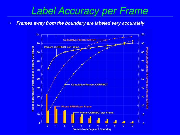Label Accuracy per Frame