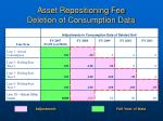 asset repositioning fee deletion of consumption data2