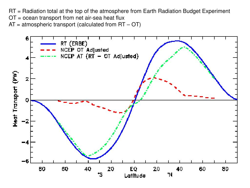 RT = Radiation total at the top of the atmosphere from Earth Radiation Budget Experiment