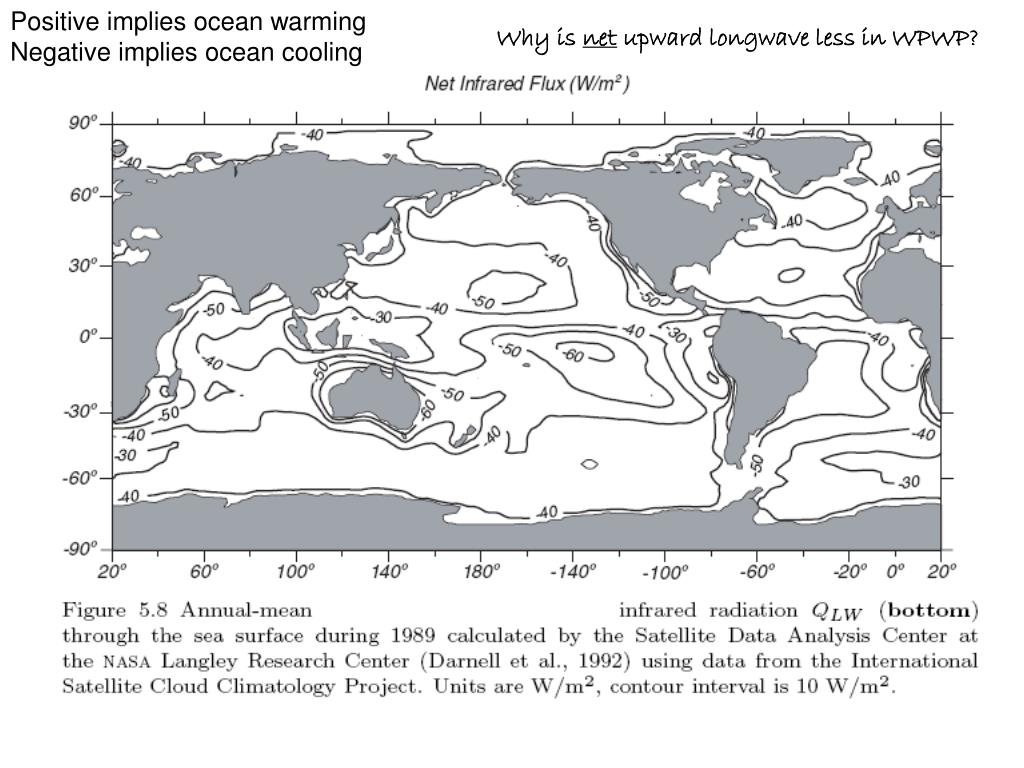 Positive implies ocean warming