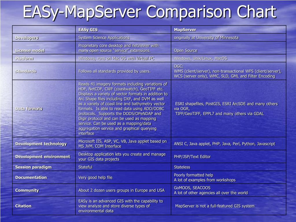 EASy-MapServer Comparison Chart