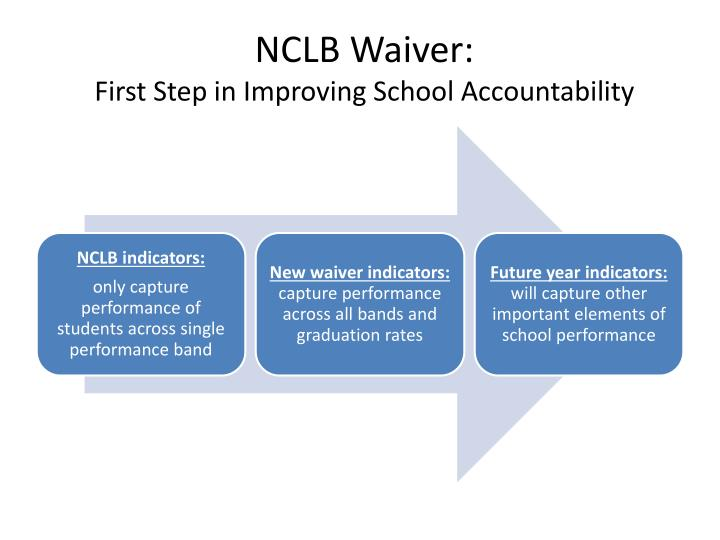 nclb waivers and the resulting responsibilities That means a state could take over the school if it wanted, or fire the principal, or turn the school into a charter, just like states do under nclb waivers now (but, importantly, unlike under.