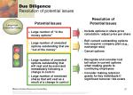 due diligence resolution of potential issues5