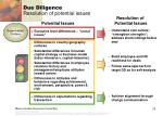 due diligence resolution of potential issues8