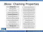 jboss chaining properties