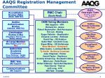 aaqg registration management committee