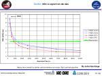 guider nea vs signal from lab data