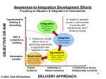 awareness to integration development efforts focusing on adoption integration in communities