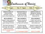 continuum of theories