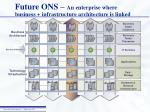 future ons an enterprise where business infrastructure architecture is linked