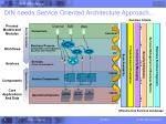 din needs service oriented architecture approach