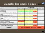 example red school points