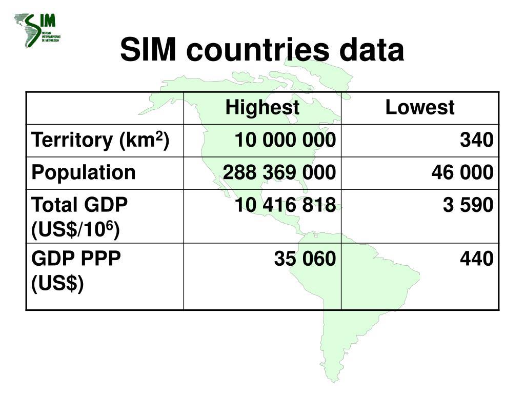 SIM countries data