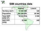 sim countries data
