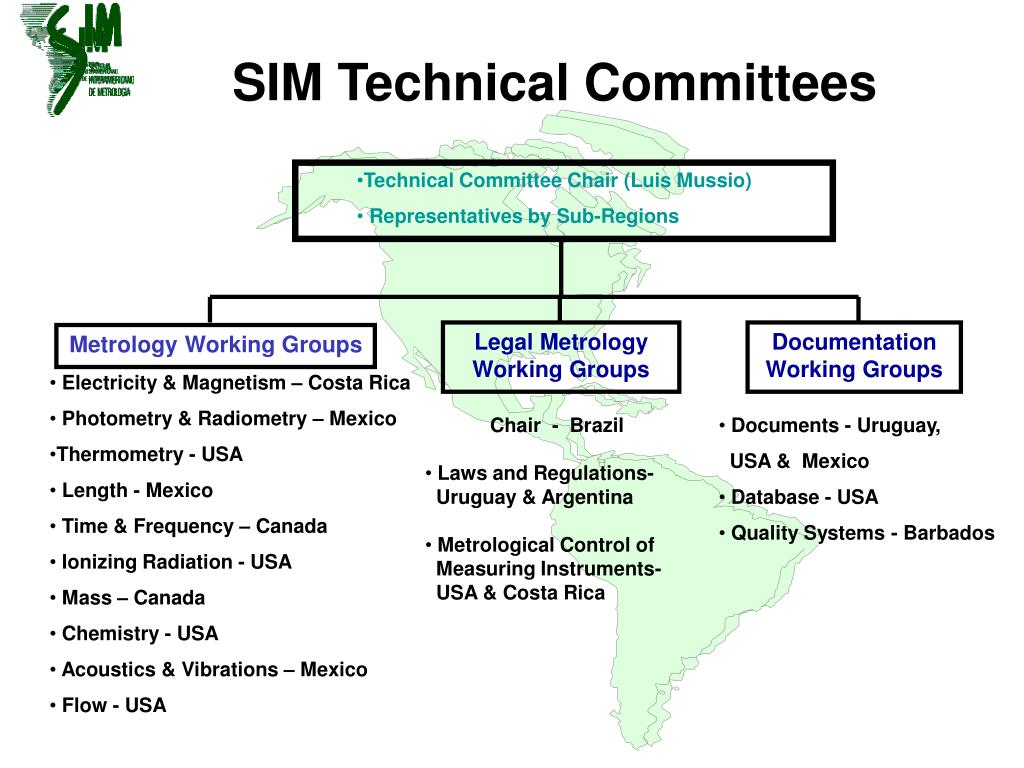 SIM Technical Committees
