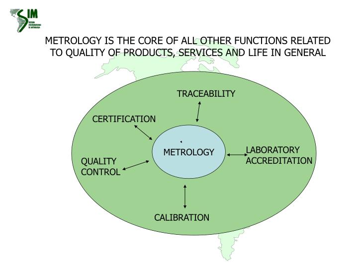 METROLOGY IS THE CORE OF ALL OTHER FUNCTIONS RELATED TO QUALITY OF PRODUCTS, SERVICES AND LIFE IN GE...