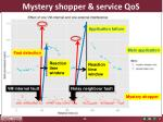 mystery shopper service qos