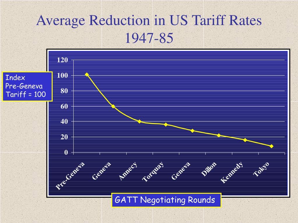 Average Reduction in US Tariff Rates  1947-85