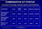 comparative ict status information technology gateway capacity and e readiness