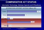 comparative ict status information technology gateway capacity and e readiness1