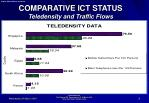 comparative ict status teledensity and traffic flows