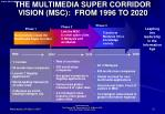 the multimedia super corridor vision msc from 1996 to 2020