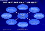 the need for an ict strategy