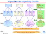 proposed plan for engineering activities