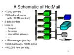 a schematic of hotmail