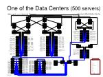 one of the data centers 500 servers