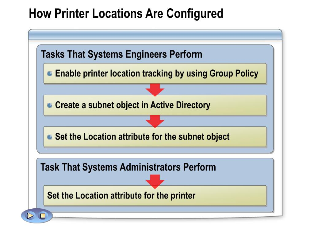Tasks That Systems Engineers Perform