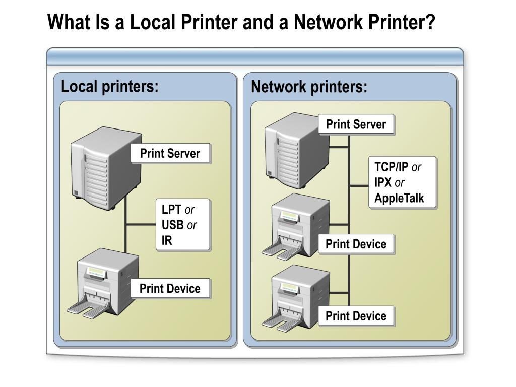 Local printers: