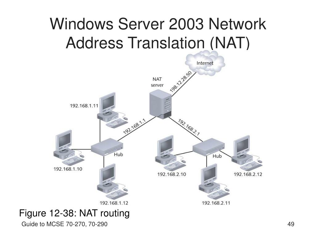 Windows Server 2003 Network Address Translation (NAT)