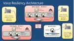 voice resiliency architecture