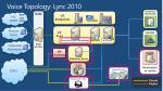 voice topology lync 2010
