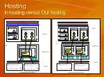 hosting in hosting versus out hosting