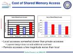 cost of shared memory access