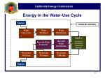 energy in the water use cycle