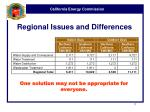 regional issues and differences