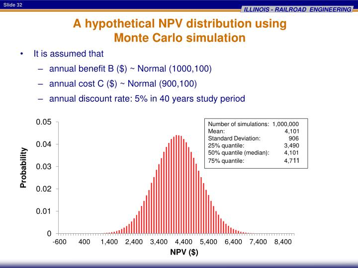 A hypothetical NPV distribution using