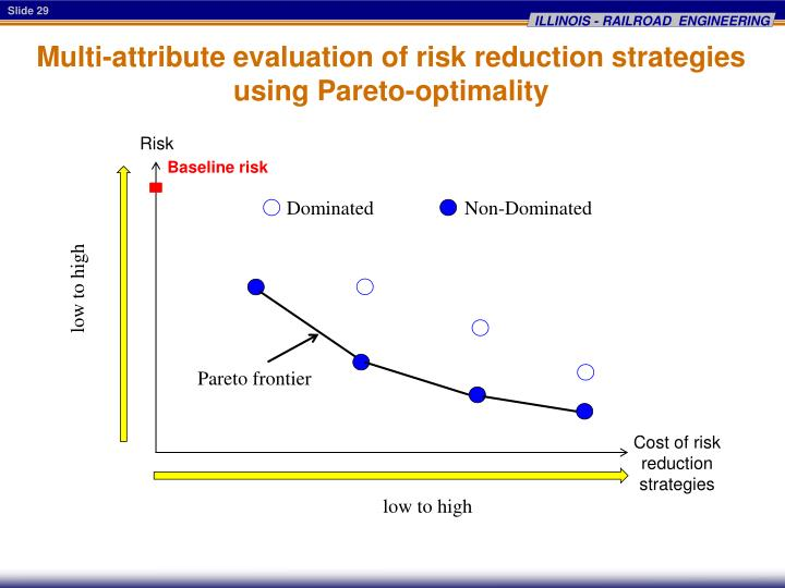 Multi-attribute evaluation of risk reduction strategies using Pareto-optimality